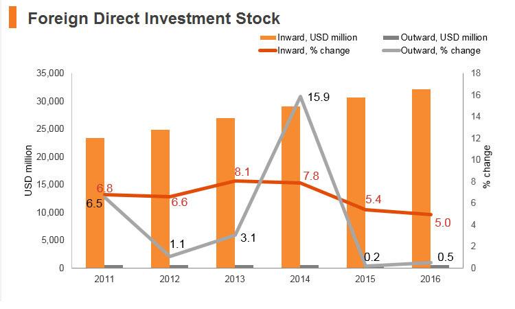 Graph: Jordan FDI stock