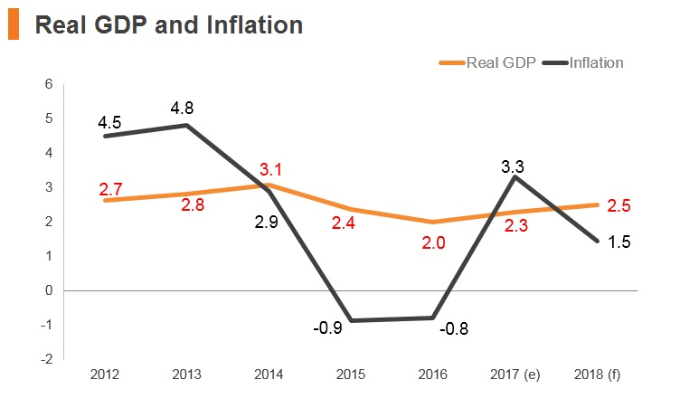 Graph: Jordan real GDP and inflation