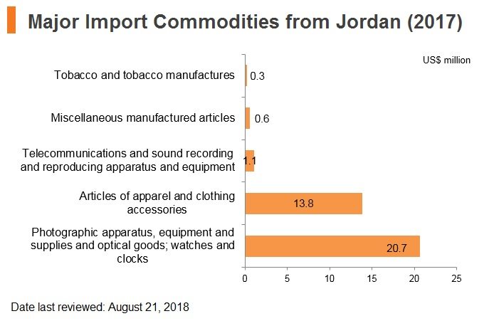 Graph: Major import commodities from Jordan (2017)