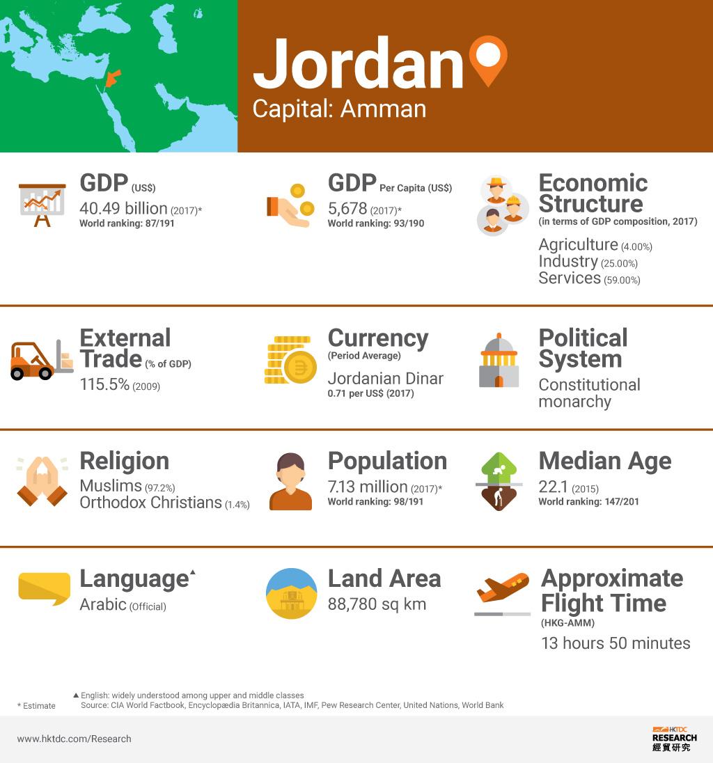 Graph: Jordan factsheet