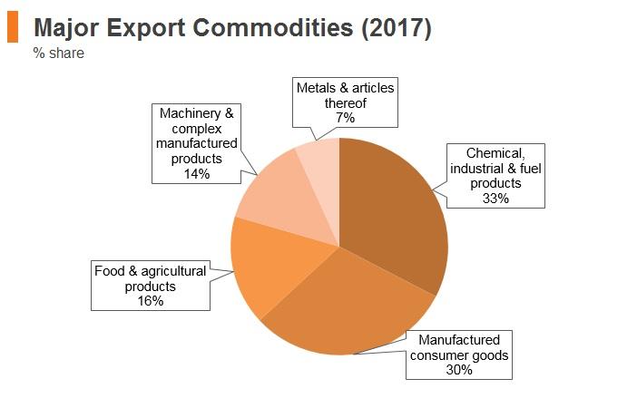 Graph: Jordan major export commodities (2017)
