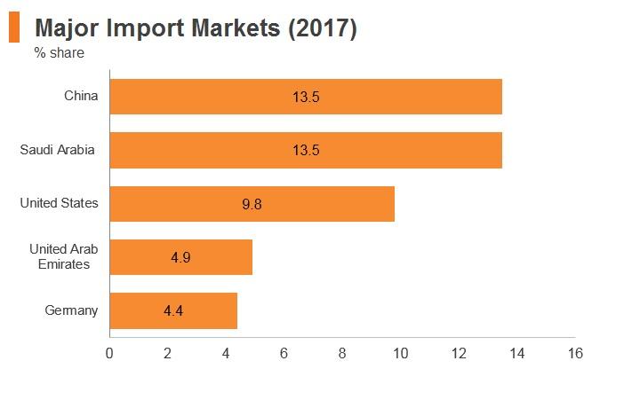 Graph: Jordan major import markets (2017)