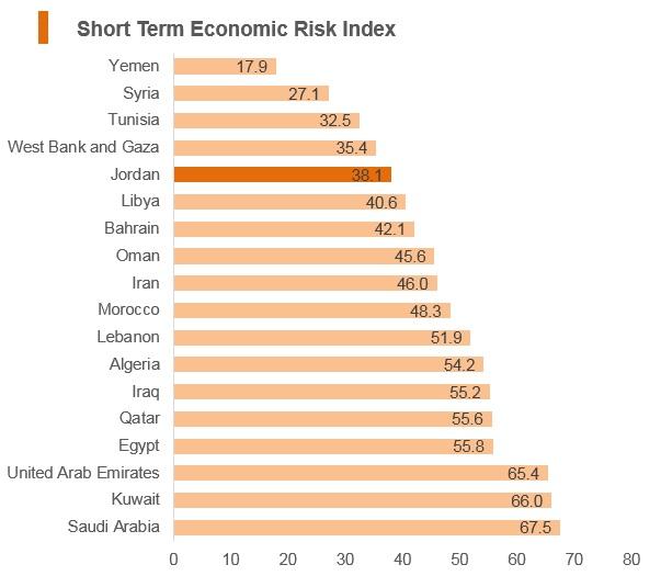 Graph: Jordan short term economic risk index