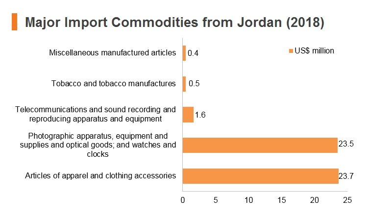 Graph: Major import commodities from Jordan (2018)