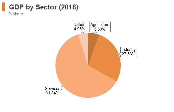 Graph: Jordan GDP by sector (2018)