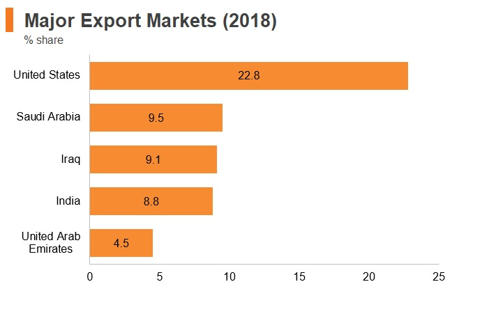 Graph: Jordan major export markets (2018)