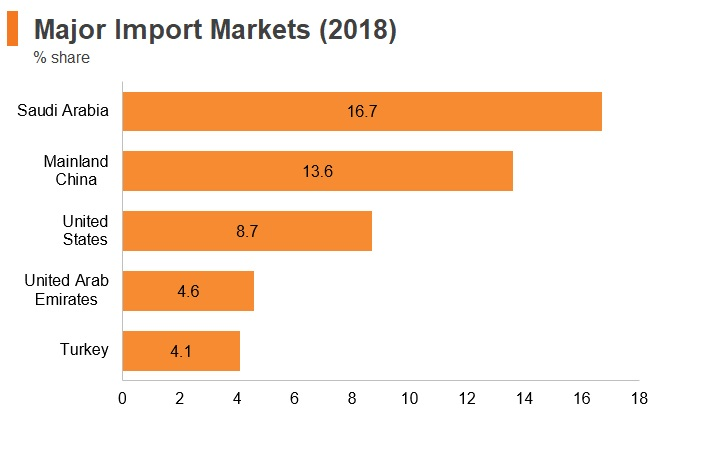 Graph: Jordan major import markets (2018)