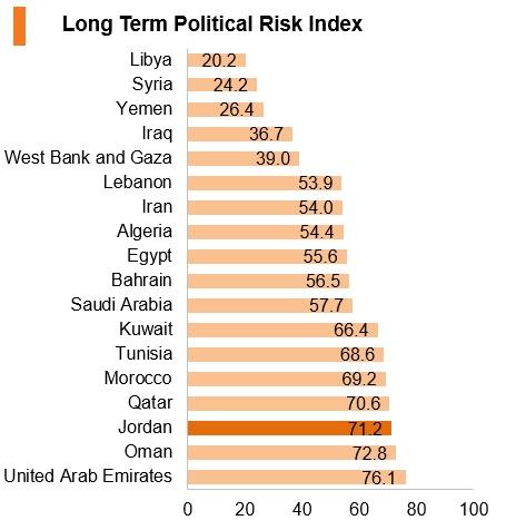 Graph: Jordan long term political risk index