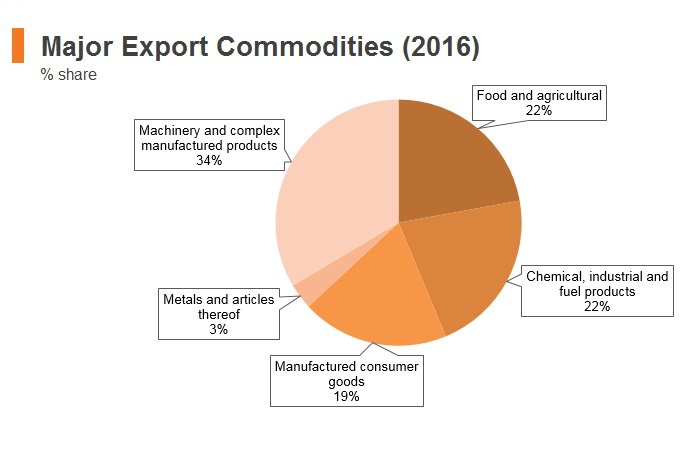 Graph: Morocco major export commodities (2016)