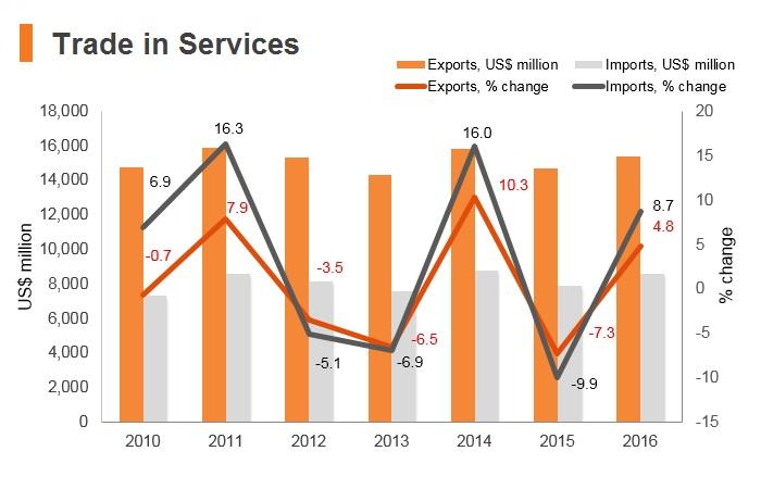 Graph: Morocco trade in services