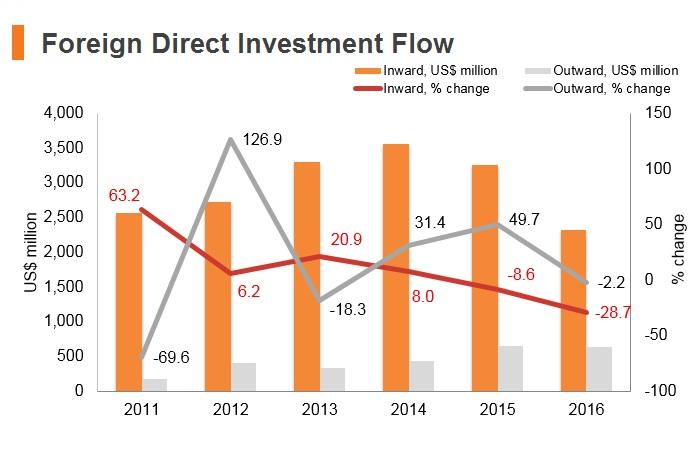 Graph: Morocco FDI flow