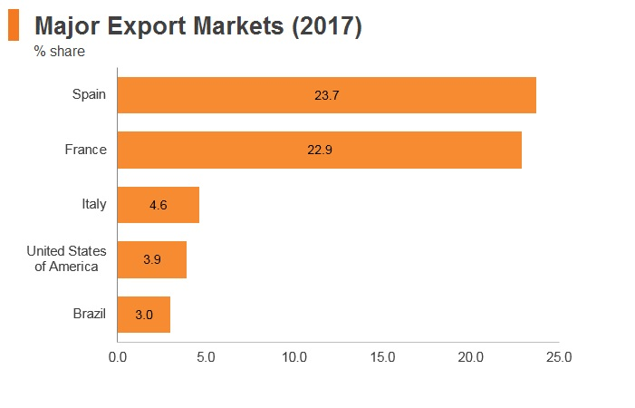 Graph: Morocco major export markets (2017)