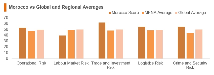 Graph: Morocco vs global and regional averages