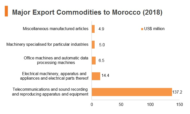 Graph: Major export commodities to Morocco (2018)