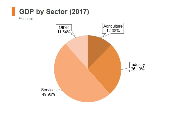 Graph: Morocco GDP by sector (2017)