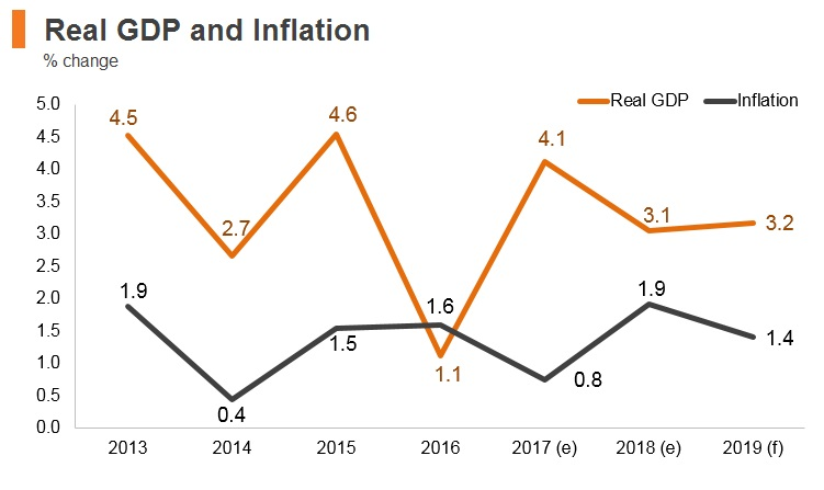Graph: Morocco real GDP and inflation