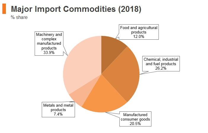 Graph: Morocco major import commodities (2018)