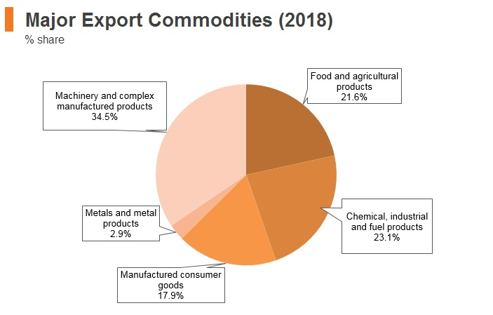 Graph: Morocco major export commodities (2018)