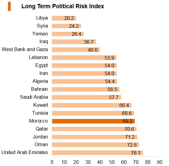 Graph: Morocco long term political risk index