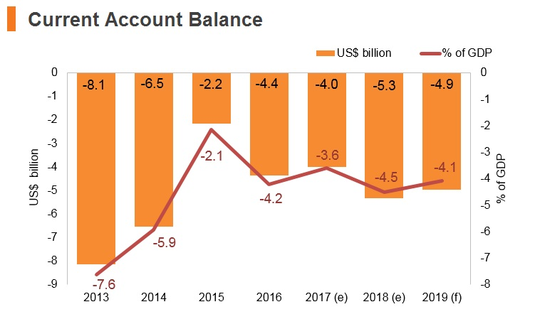 Graph: Morocco current account balance