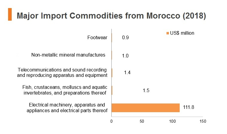Graph: Major import commodities from Morocco (2018)