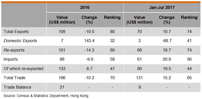 Table: Hong Kong Trade with Qatar