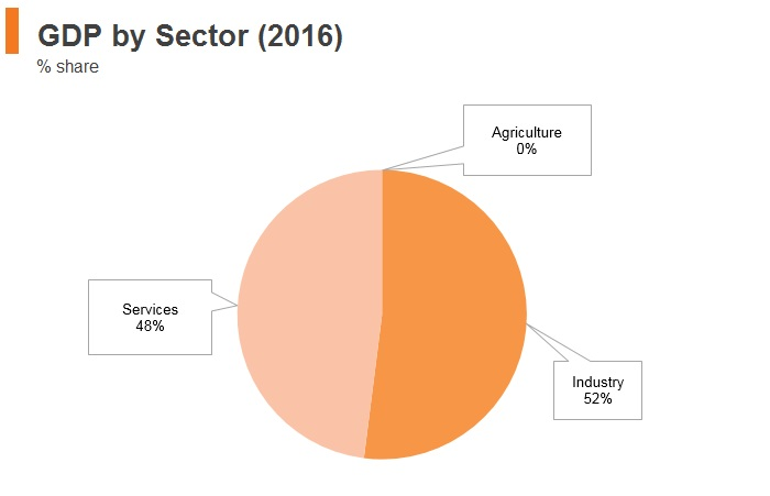 Graph: Qatar GDP by sector (2016)