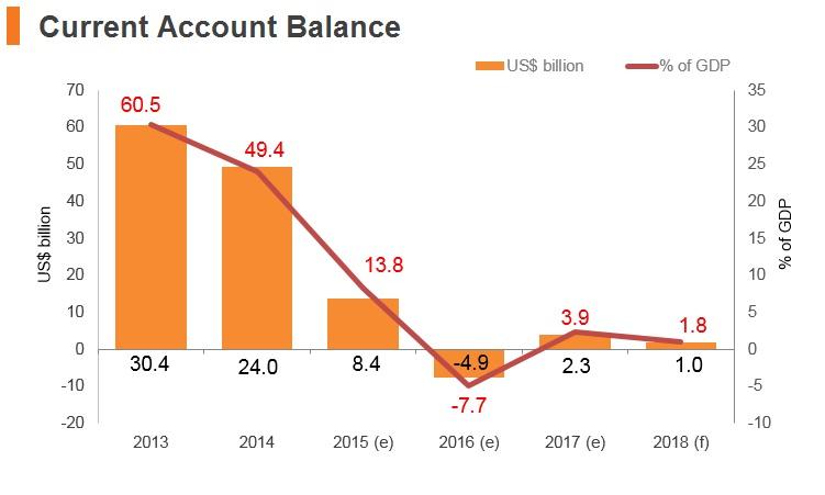 Graph: Qatar current account balance