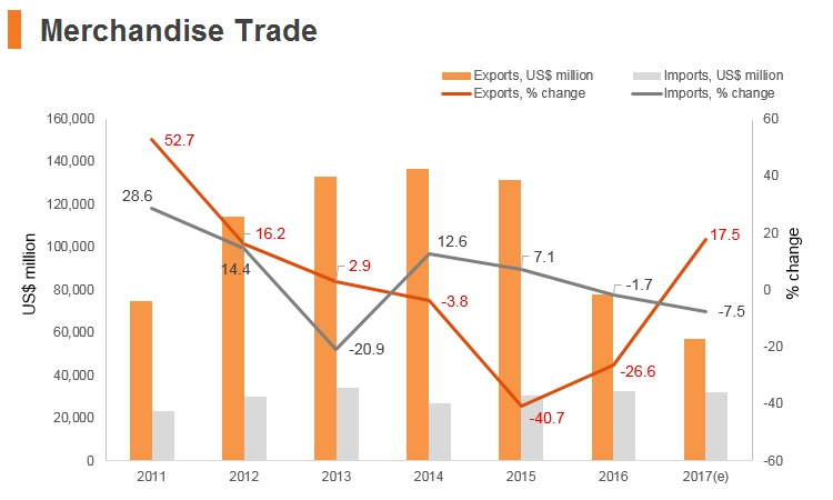 Graph: Qatar merchandise trade