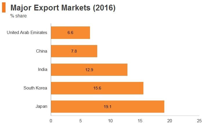Graph: Qatar major export markets (2016)
