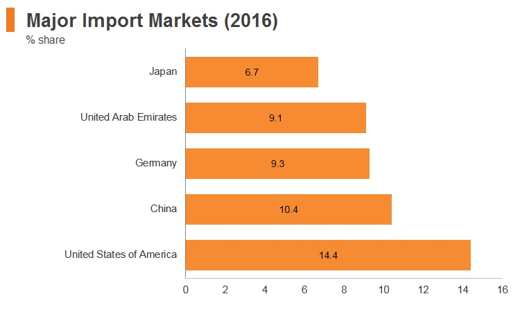 Graph: Qatar major import markets (2016)