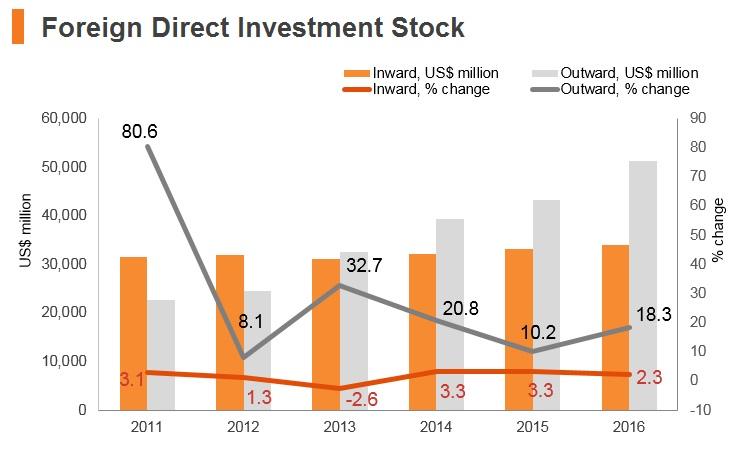 Graph: Qatar FDI stock