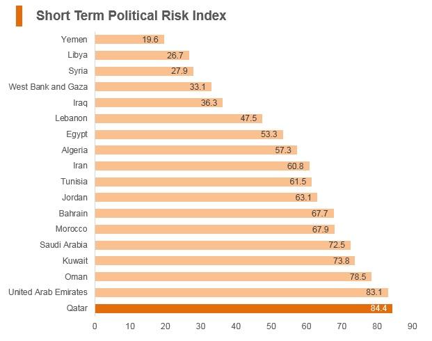 Graph: Qatar short term political risk index