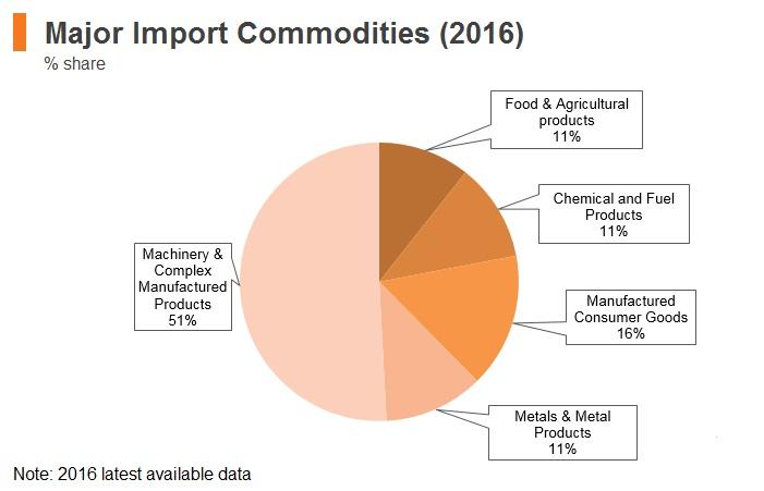 Graph: Qatar major import commodities (2016)
