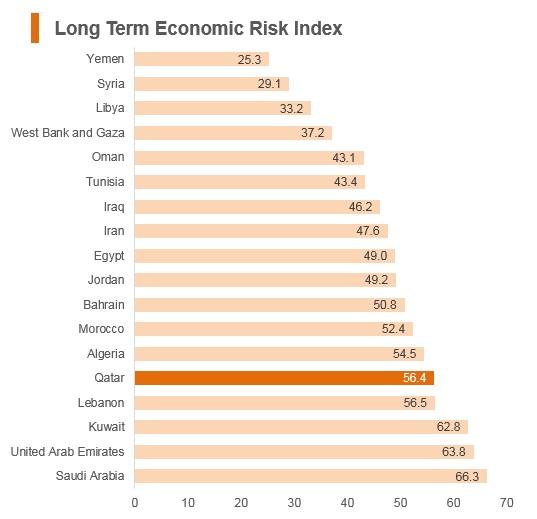 Graph: Qatar long term economic risk index
