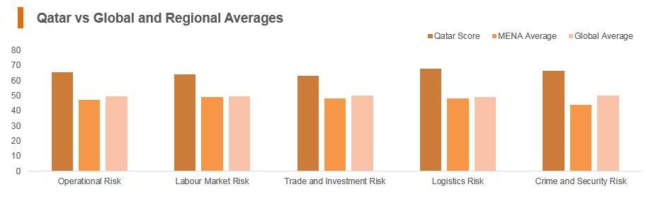 Graph: Qatar vs global and regional averages