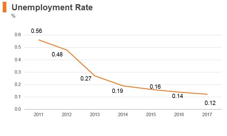Graph: Qatar unemployment rate