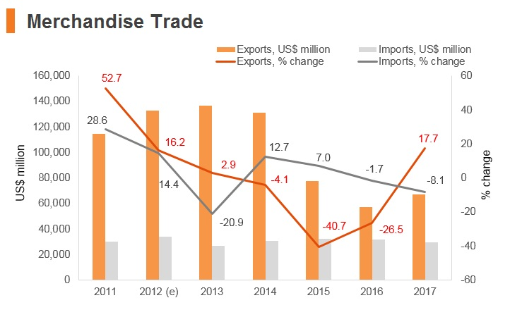 Graph: Qatar merchandise trade