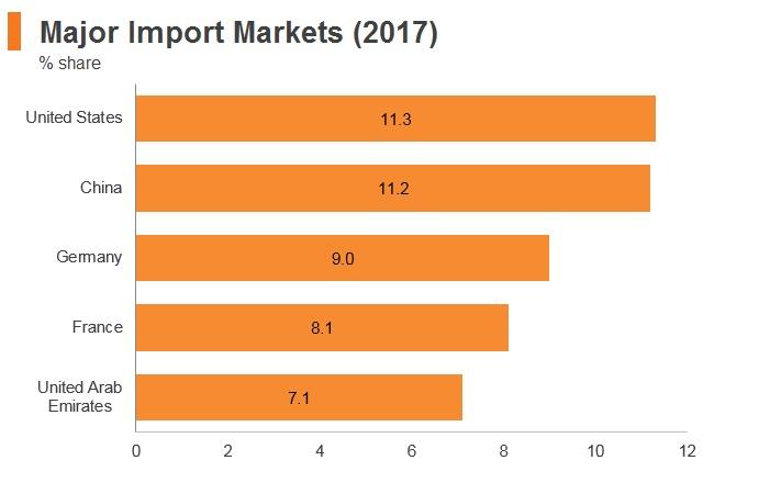 Graph: Qatar major import markets (2017)