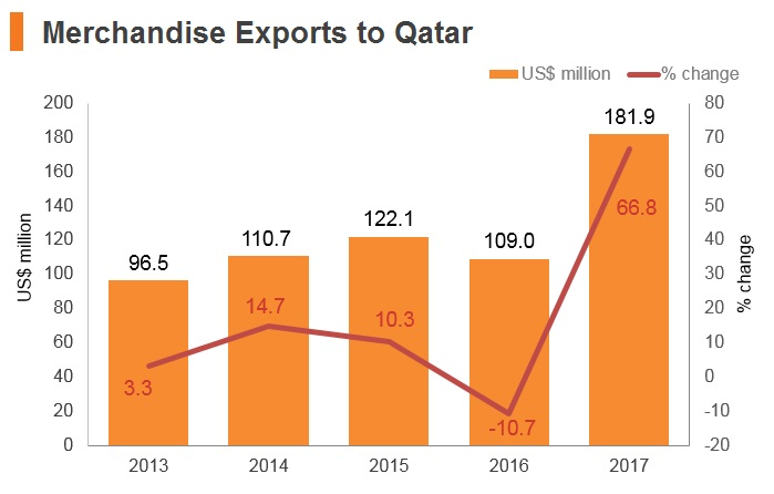 Graph: Qatar merchandise exports to Hong Kong