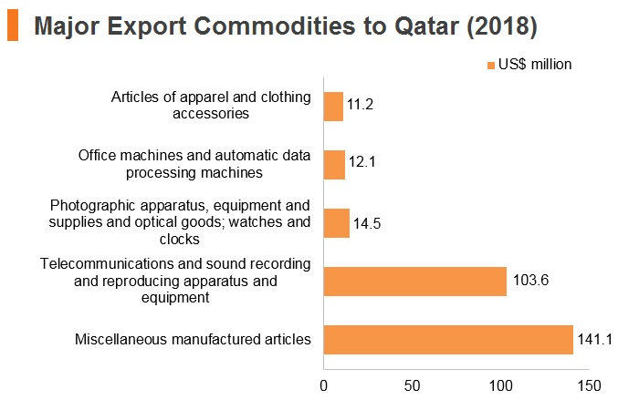 Graph: Qatar major export commodities to Hong Kong (2018)