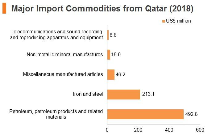 Graph: Qatar major import commodities from Hong Kong (2018)