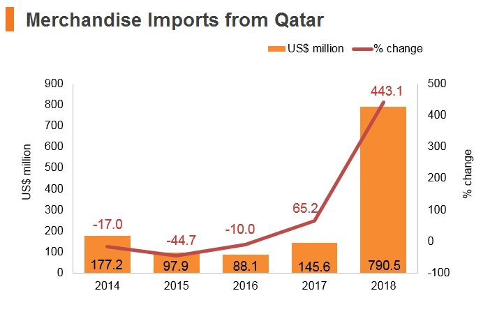 Graph: Qatar merchandise imports from Hong Kong