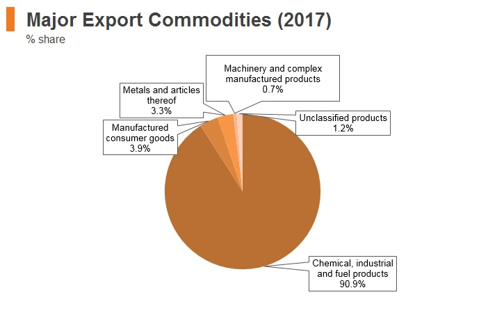 Graph: Qatar major export commodities (2017)