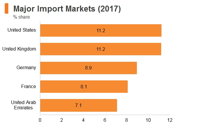Graph: Qatar major import markets (2017)