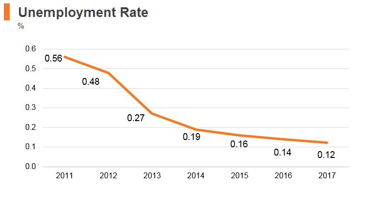 Graph: Qatar unemployment rate