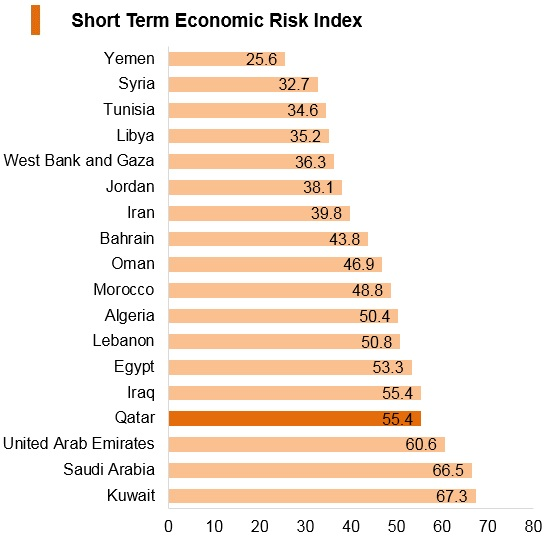 Graph: Qatar short term economic risk index