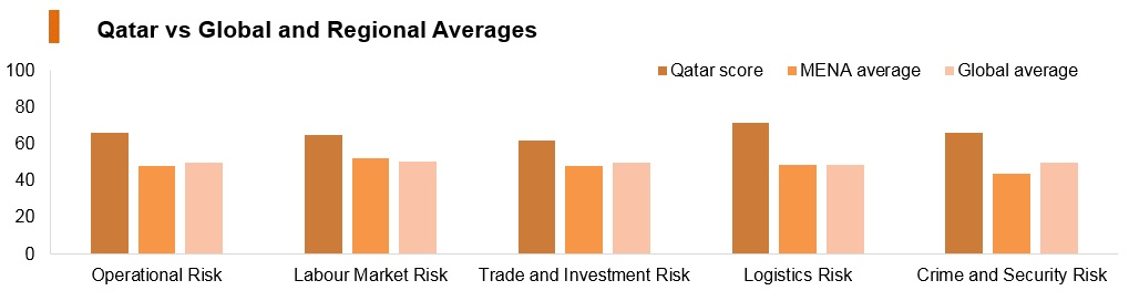 Graph: Qatar vs global and regional averages