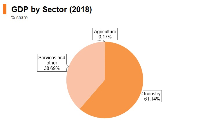 Graph: Qatar GDP by sector (2018)