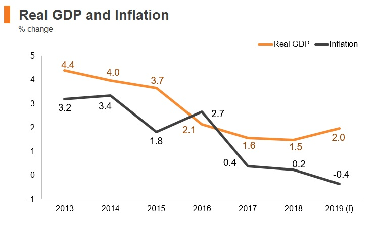 Graph: Qatar real GDP and inflation